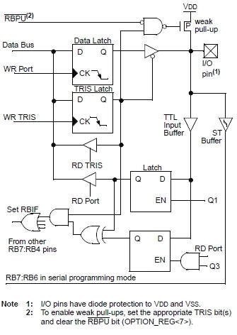 Digital I/O Input Output - Course in PIC Microcontrollers